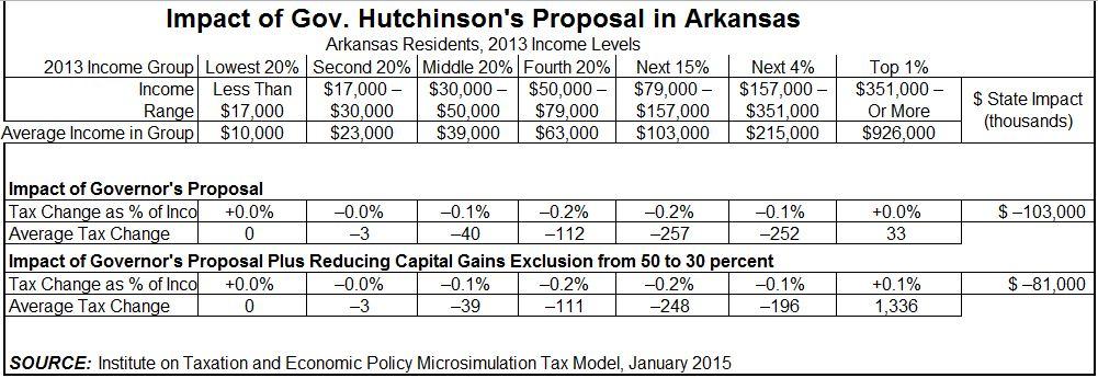 Impact of Gov Hutchinson Tax Plan - ITEP - 1.23.15
