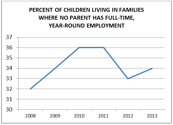 Parent work schedule graph