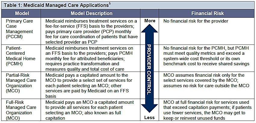 managed care new